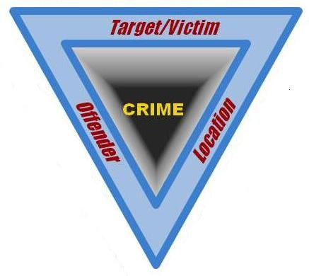 Problem Oriented Policing Crime Triangle